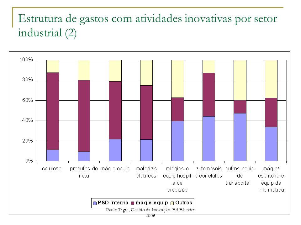Estrutura de gastos com atividades inovativas por setor industrial (2)