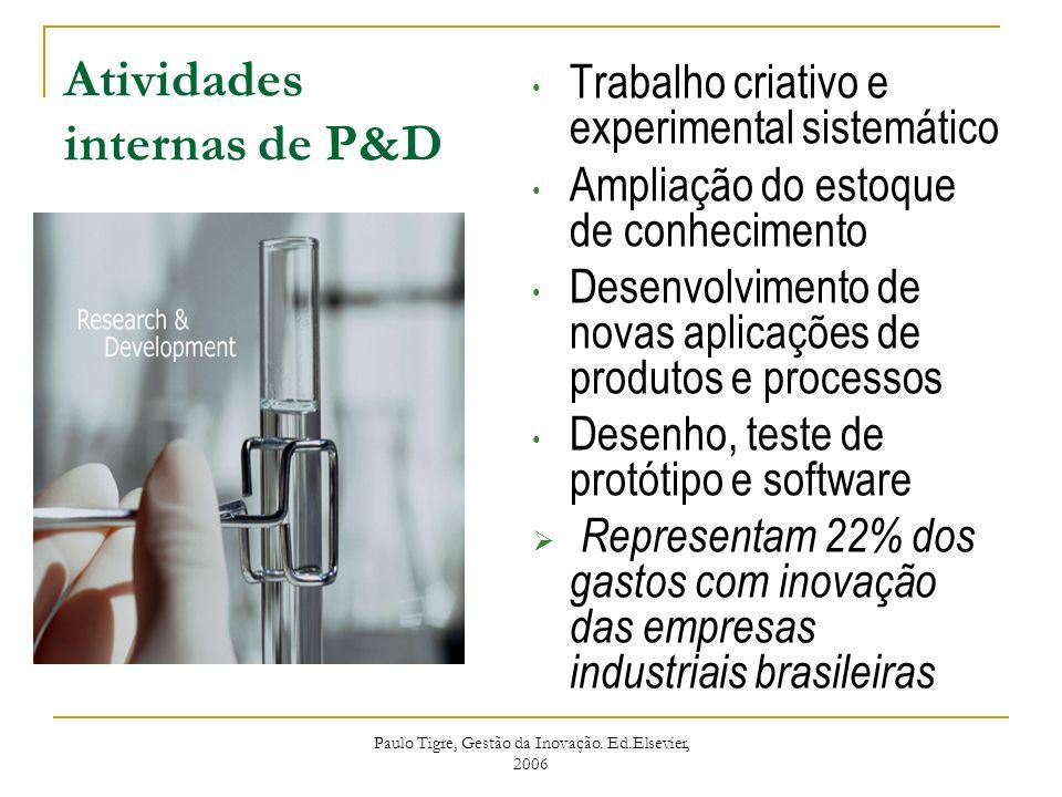 Atividades internas de P&D