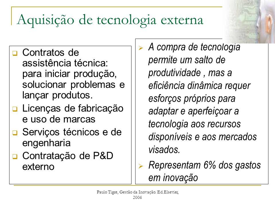 Aquisição de tecnologia externa