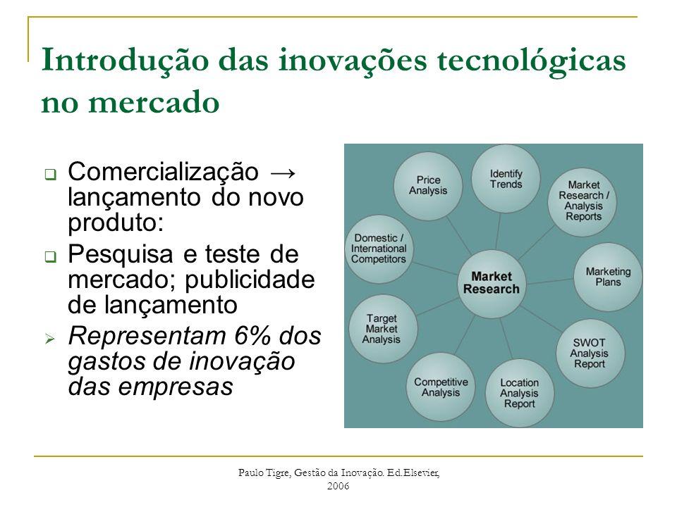 Introdução das inovações tecnológicas no mercado