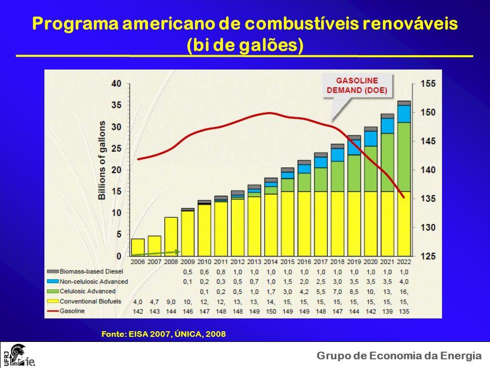 Programa americano de combustíveis renováveis (bi de galões)