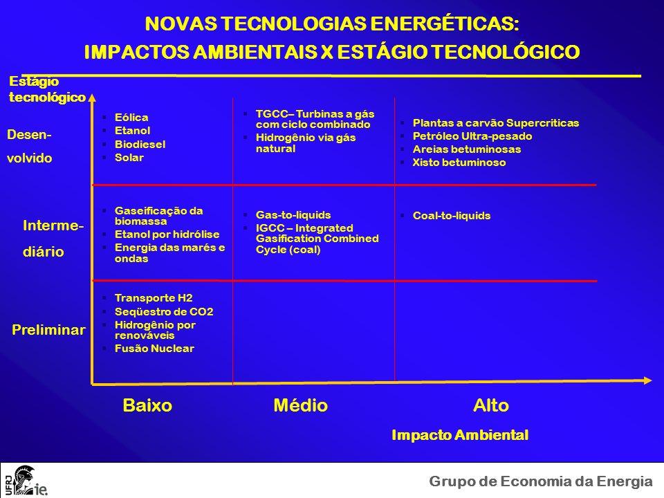 NOVAS TECNOLOGIAS ENERGÉTICAS: IMPACTOS AMBIENTAIS X ESTÁGIO TECNOLÓGICO