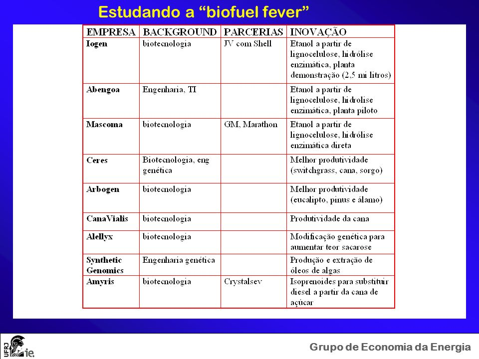 Estudando a biofuel fever