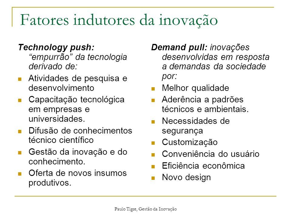 Fatores indutores da inovação