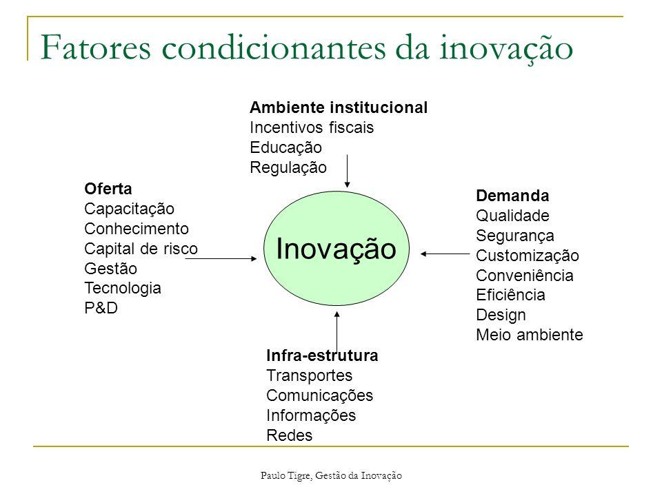 Fatores condicionantes da inovação