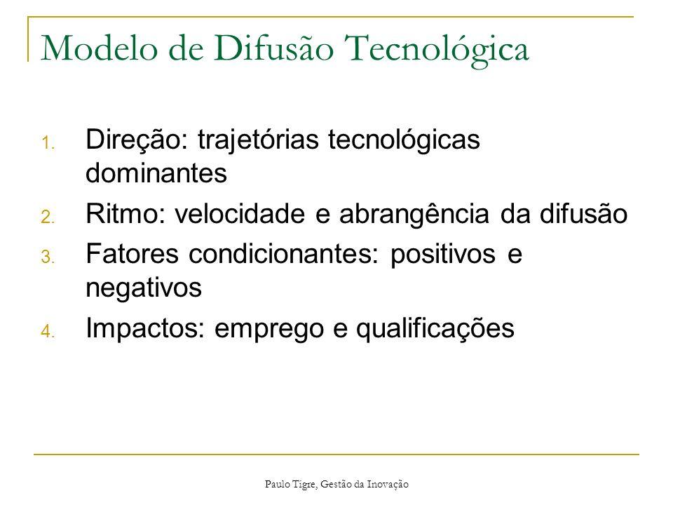 Modelo de Difusão Tecnológica