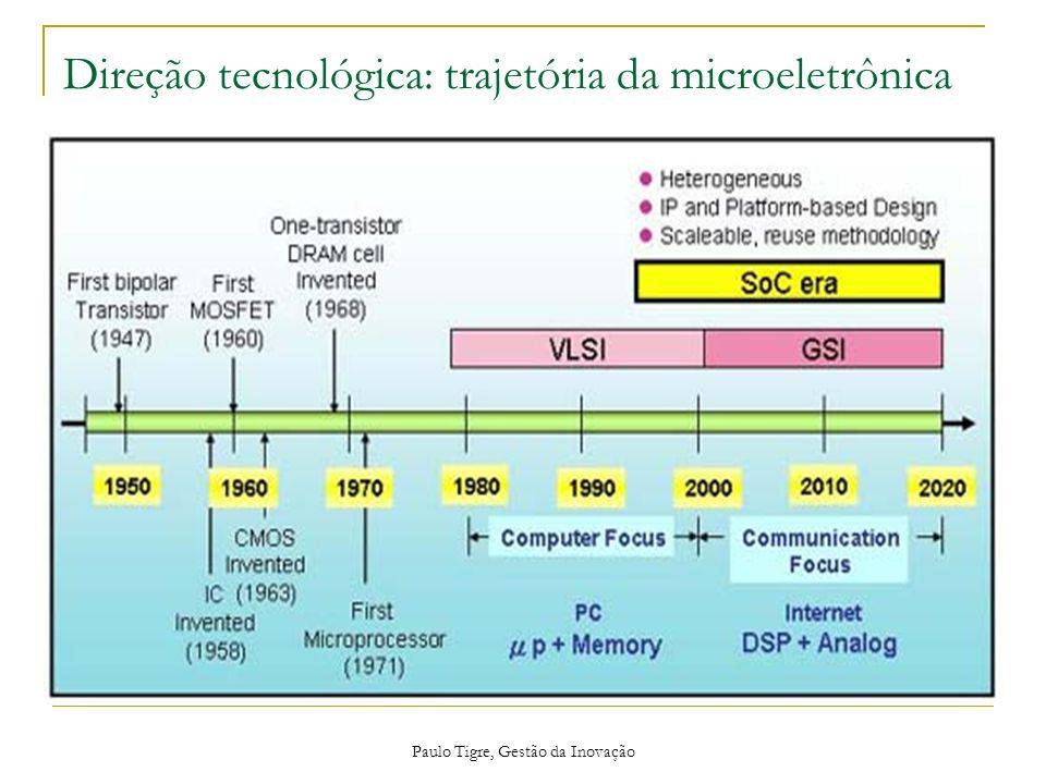Direção tecnológica: trajetória da microeletrônica