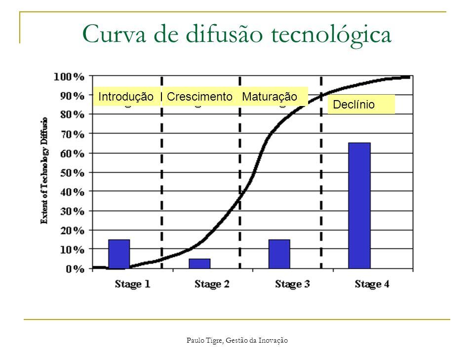 Curva de difusão tecnológica