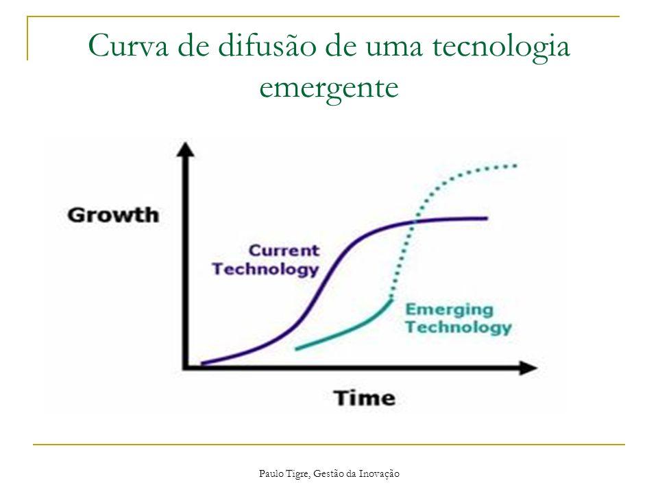 Curva de difusão de uma tecnologia emergente