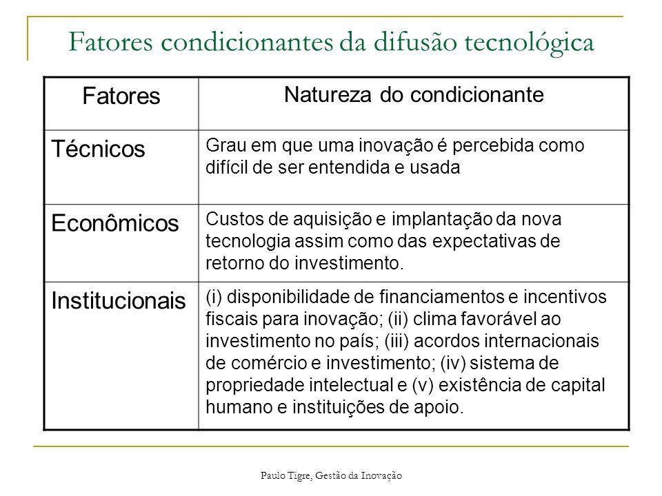 Fatores condicionantes da difusão tecnológica