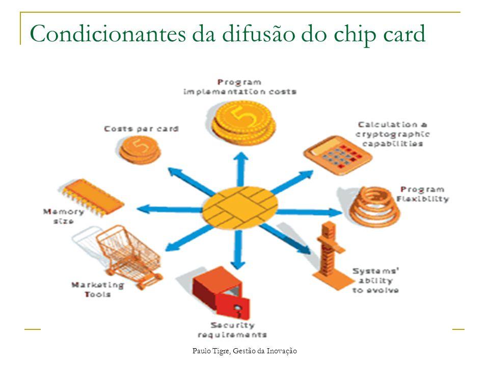 Condicionantes da difusão do chip card