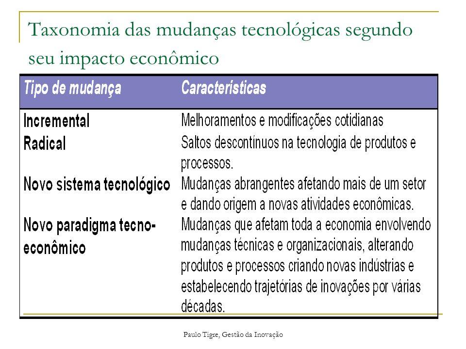 Taxonomia das mudanças tecnológicas segundo seu impacto econômico