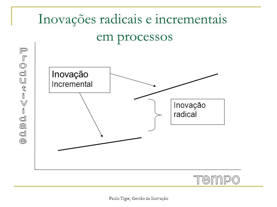 Inovações radicais e incrementais em processos