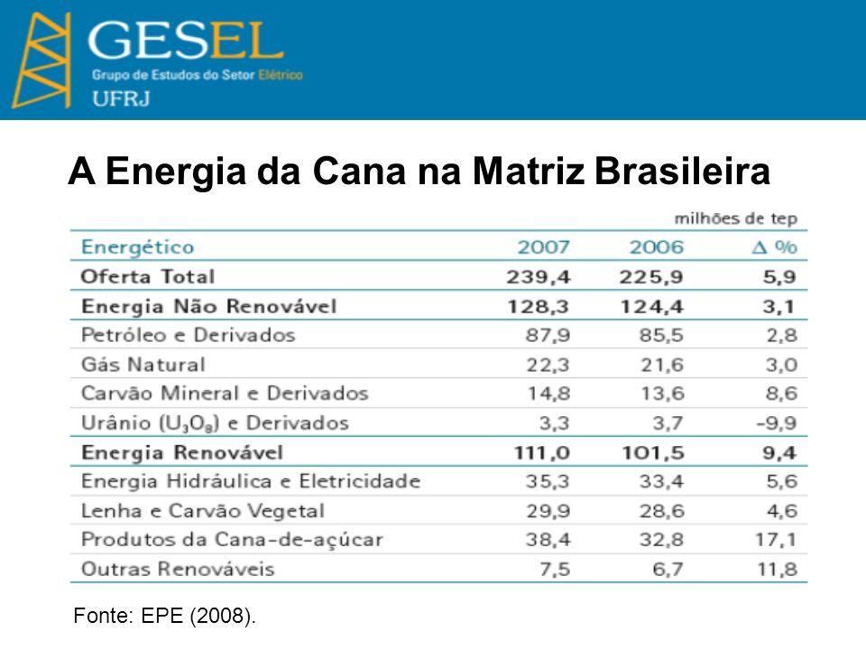 A Energia da Cana na Matriz Brasileira