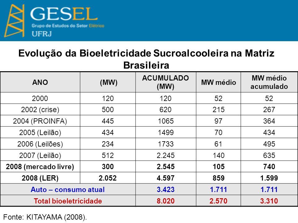Evolução da Bioeletricidade Sucroalcooleira na Matriz Brasileira