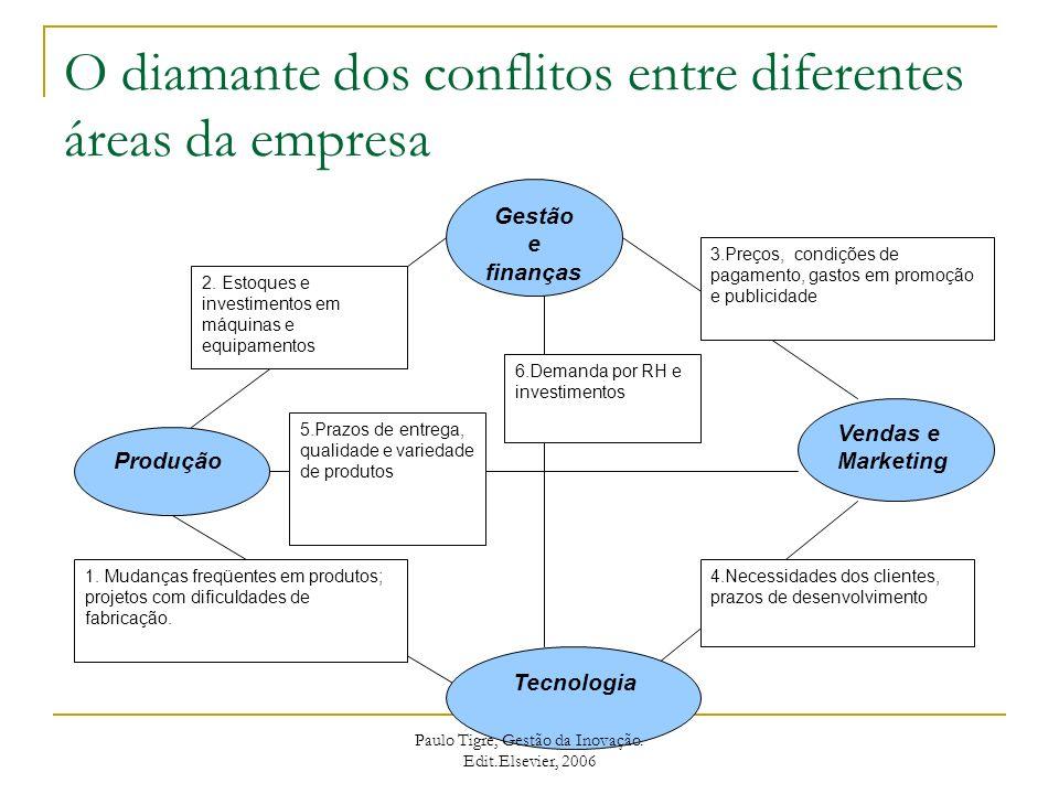 O diamante dos conflitos entre diferentes áreas da empresa