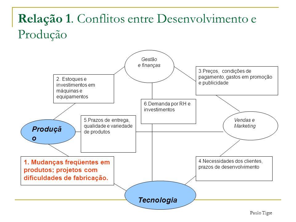 Relação 1. Conflitos entre Desenvolvimento e Produção