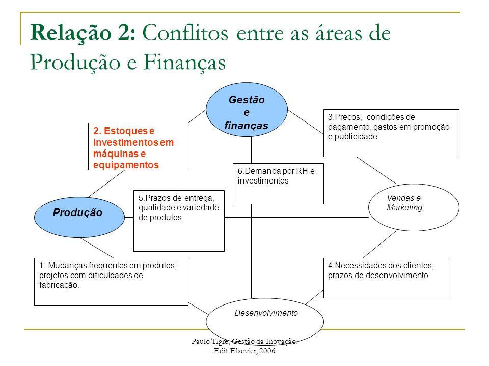 Relação 2: Conflitos entre as áreas de Produção e Finanças