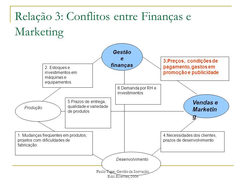 Relação 3: Conflitos entre Finanças e Marketing