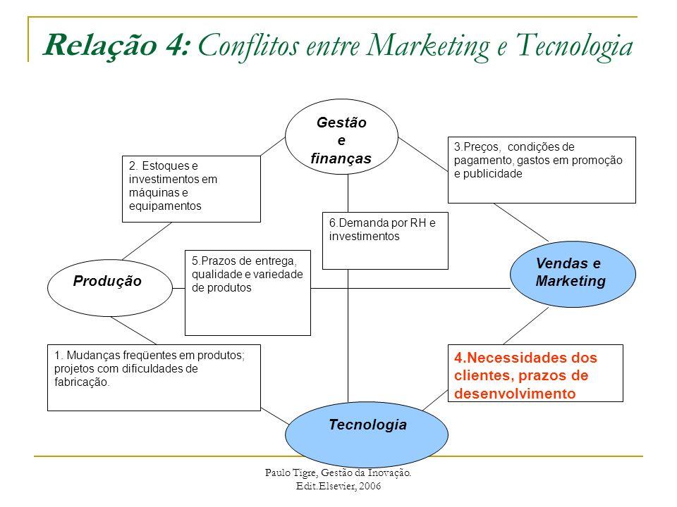Relação 4: Conflitos entre Marketing e Tecnologia