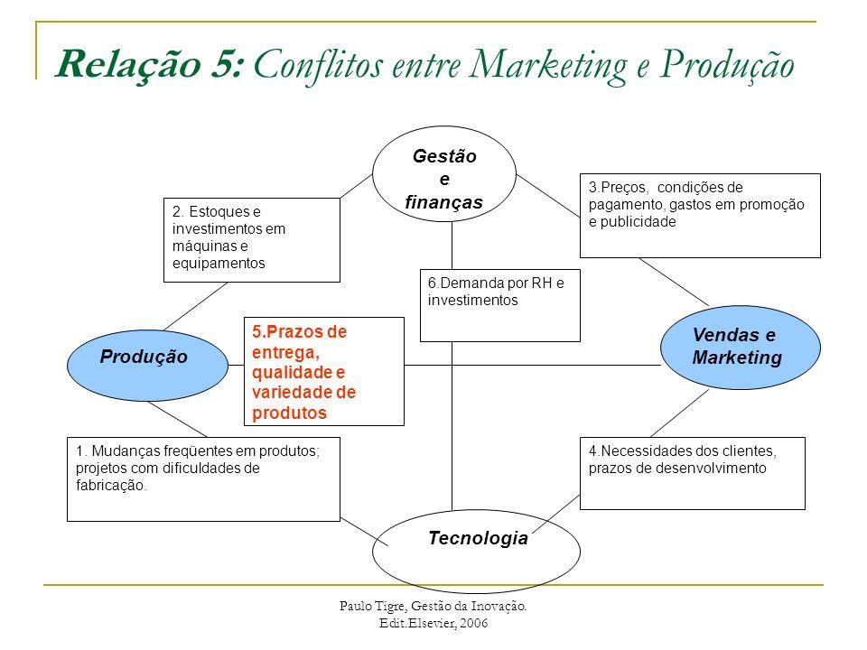 Relação 5: Conflitos entre Marketing e Produção