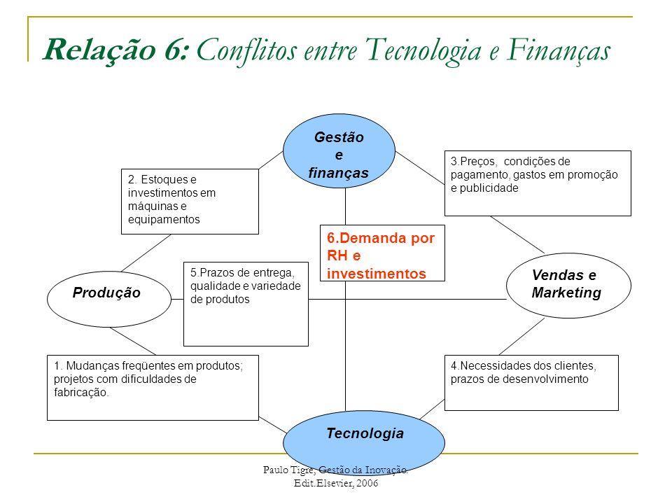 Relação 6: Conflitos entre Tecnologia e Finanças