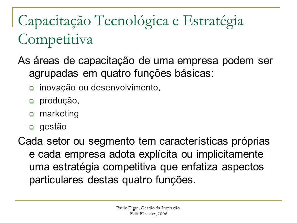 Capacitação Tecnológica e Estratégia Competitiva