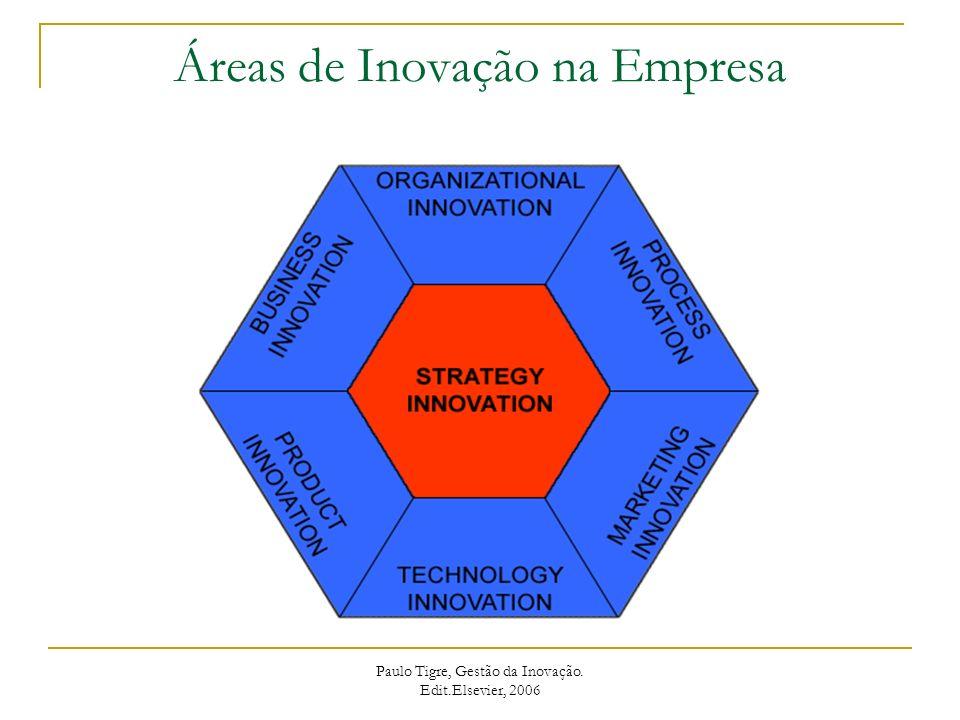 Áreas de Inovação na Empresa