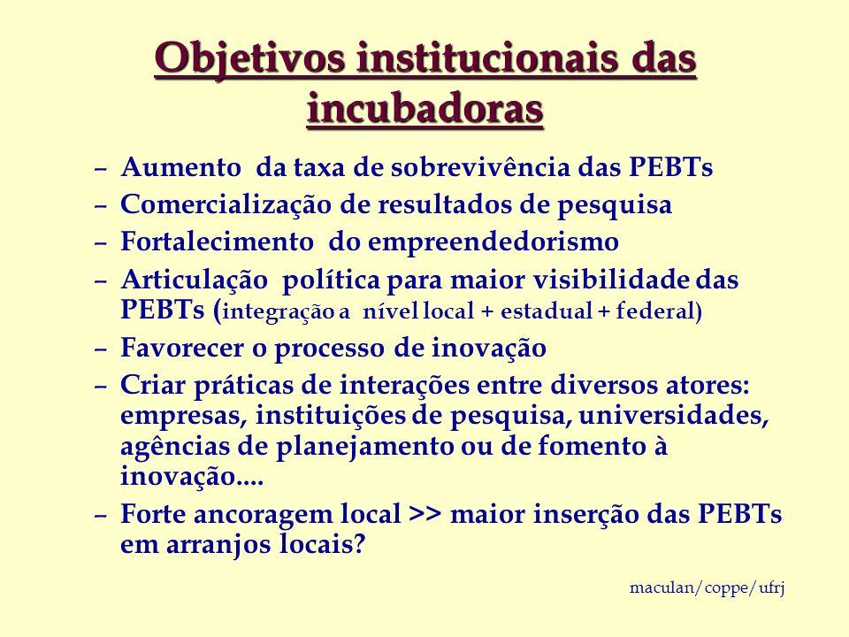 Objetivos institucionais das incubadoras
