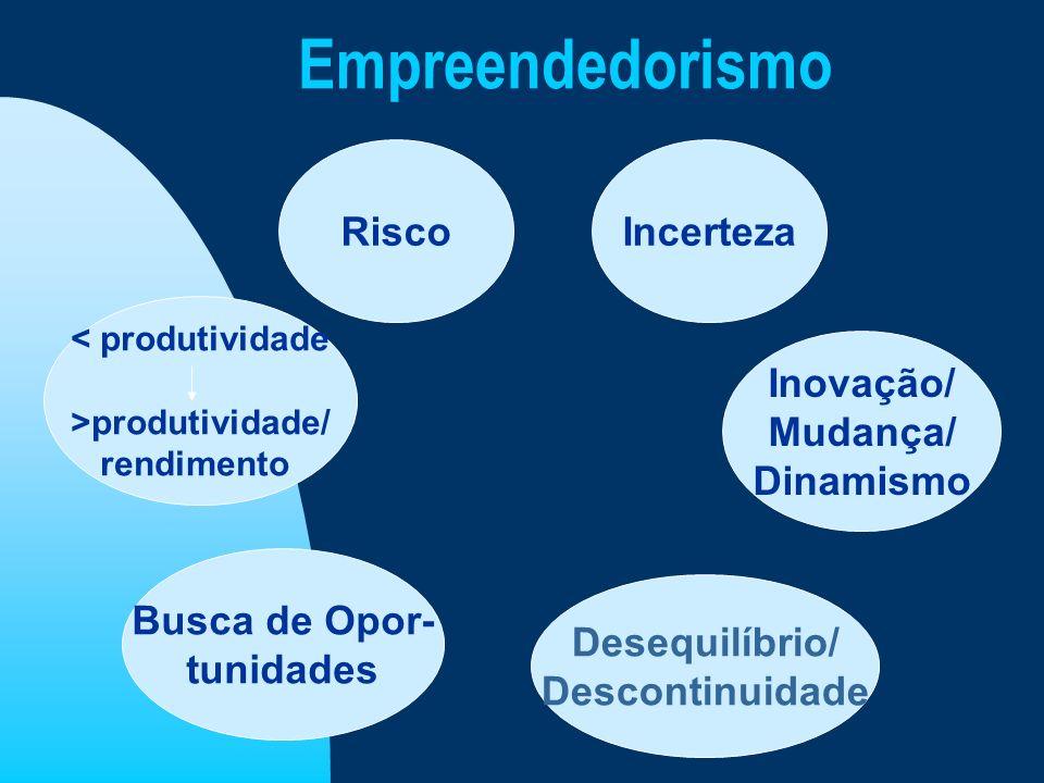 Empreendedorismo Risco Incerteza Inovação/ Mudança/ Dinamismo