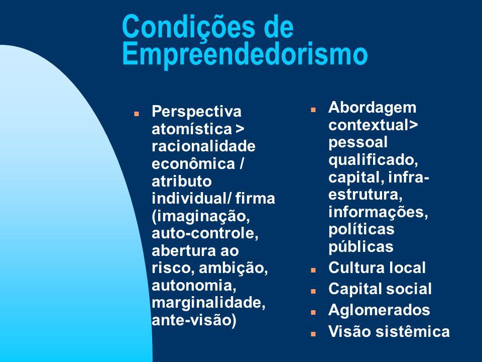 Condições de Empreendedorismo