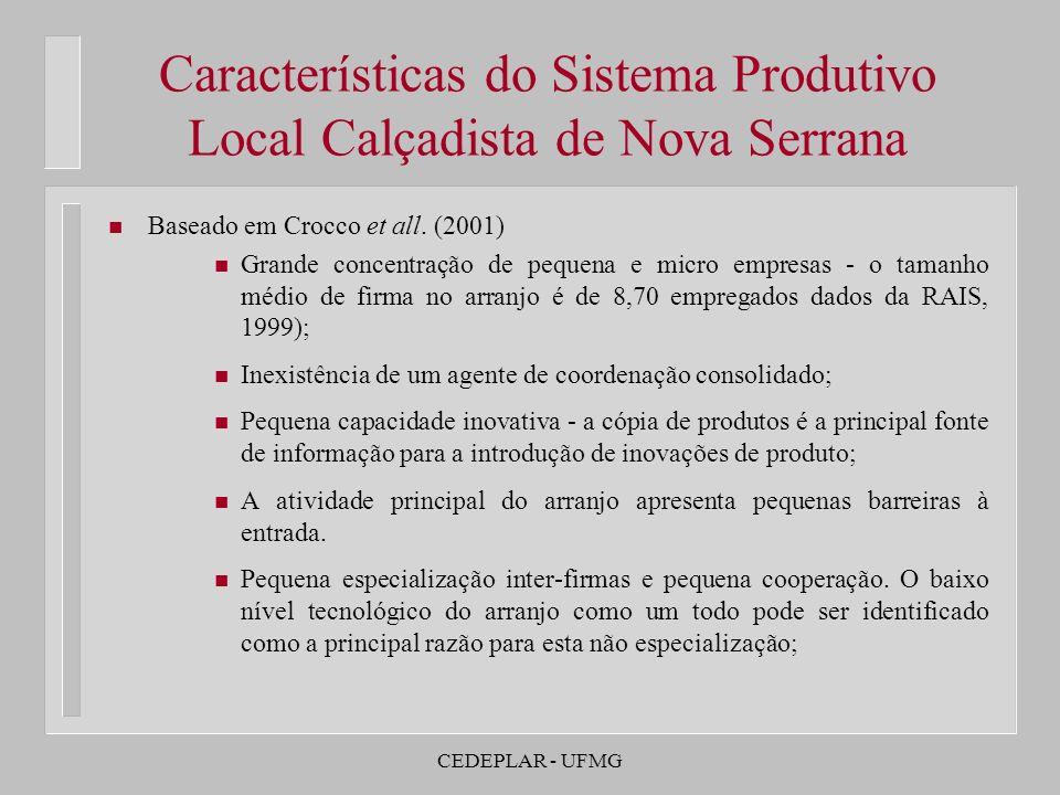 Características do Sistema Produtivo Local Calçadista de Nova Serrana