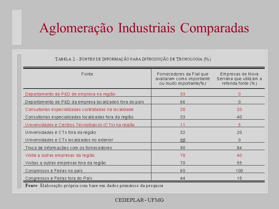 Aglomeração Industriais Comparadas