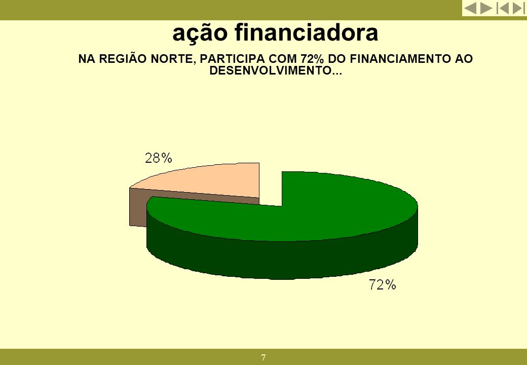 ação financiadora NA REGIÃO NORTE, PARTICIPA COM 72% DO FINANCIAMENTO AO DESENVOLVIMENTO...