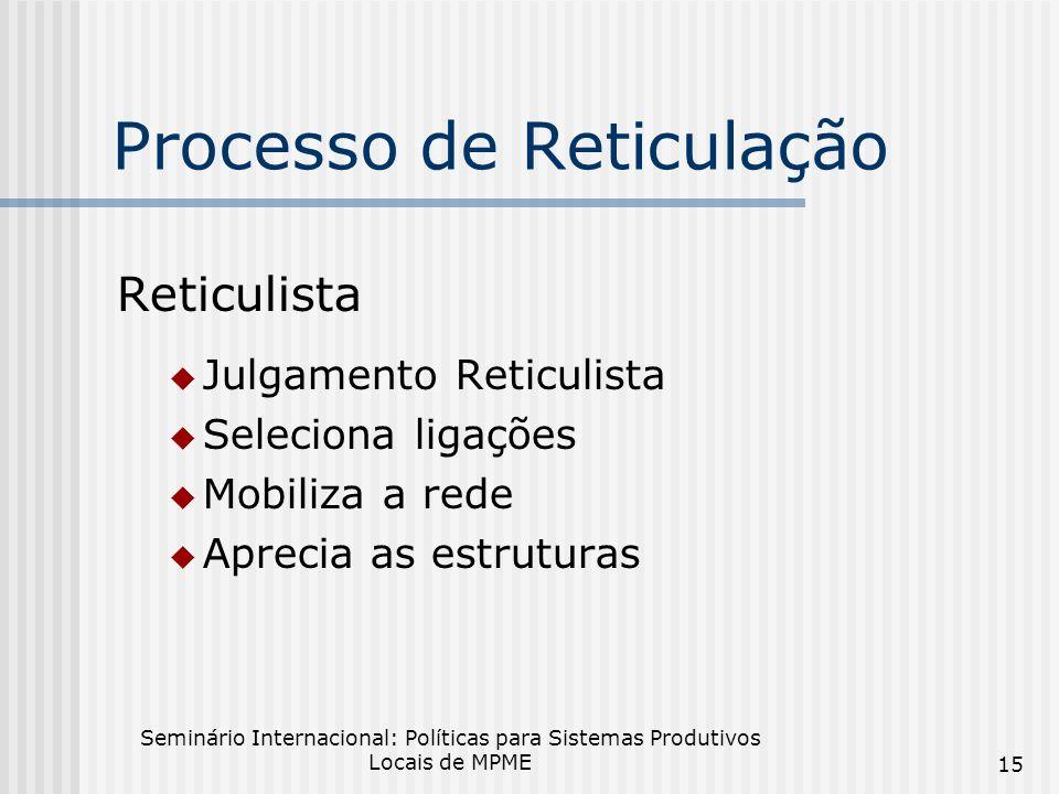 Processo de Reticulação