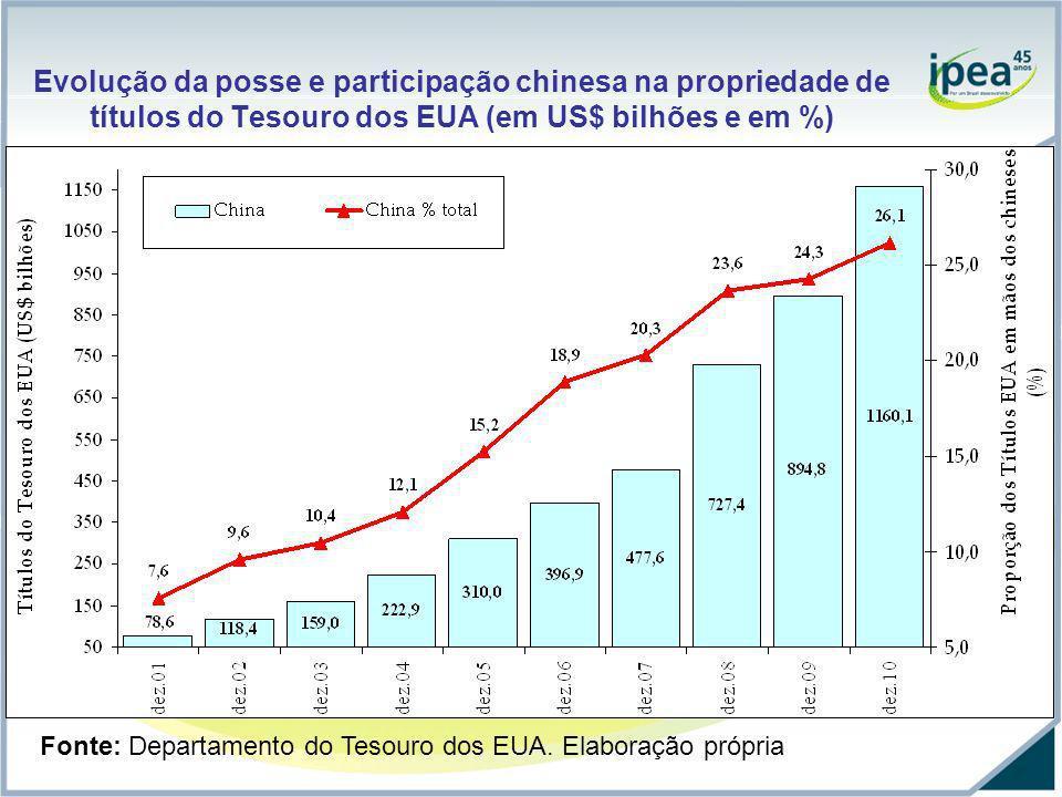 Evolução da posse e participação chinesa na propriedade de títulos do Tesouro dos EUA (em US$ bilhões e em %)