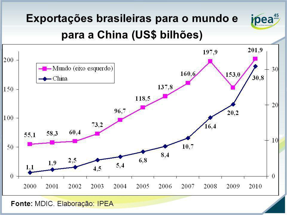 Exportações brasileiras para o mundo e para a China (US$ bilhões)
