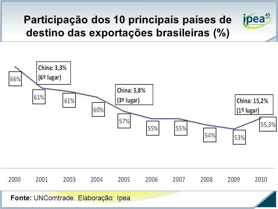 Participação dos 10 principais países de destino das exportações brasileiras (%)