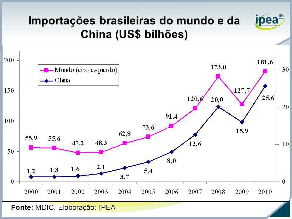 Importações brasileiras do mundo e da China (US$ bilhões)