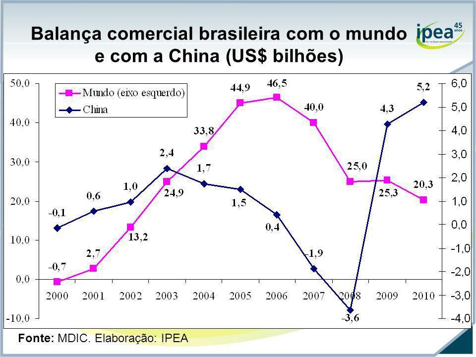 Balança comercial brasileira com o mundo e com a China (US$ bilhões)