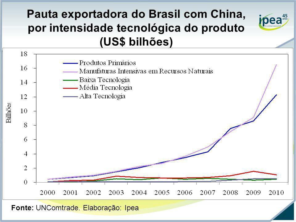 Pauta exportadora do Brasil com China, por intensidade tecnológica do produto (US$ bilhões)