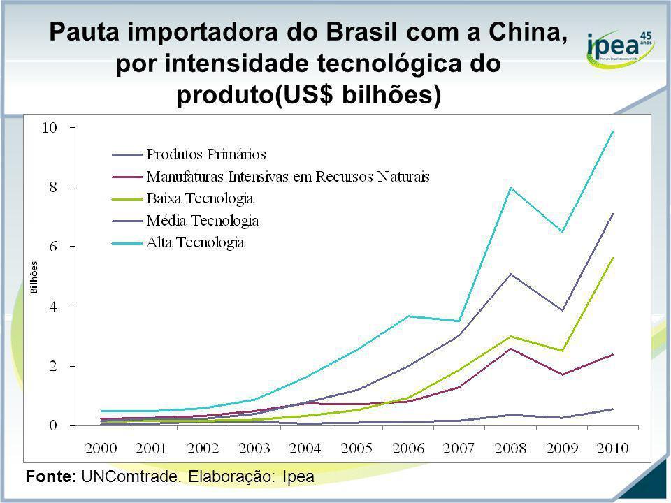Pauta importadora do Brasil com a China, por intensidade tecnológica do produto(US$ bilhões)