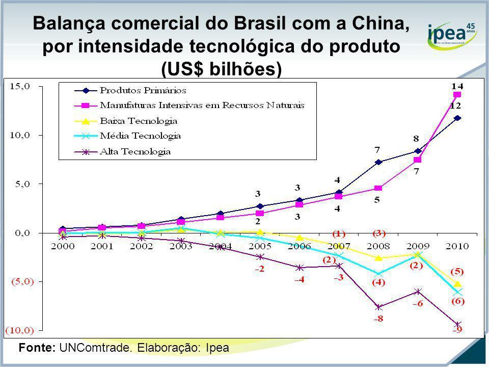 Balança comercial do Brasil com a China, por intensidade tecnológica do produto (US$ bilhões)