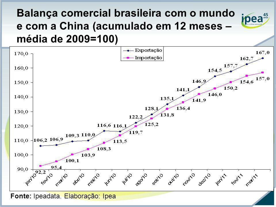 Balança comercial brasileira com o mundo e com a China (acumulado em 12 meses – média de 2009=100)