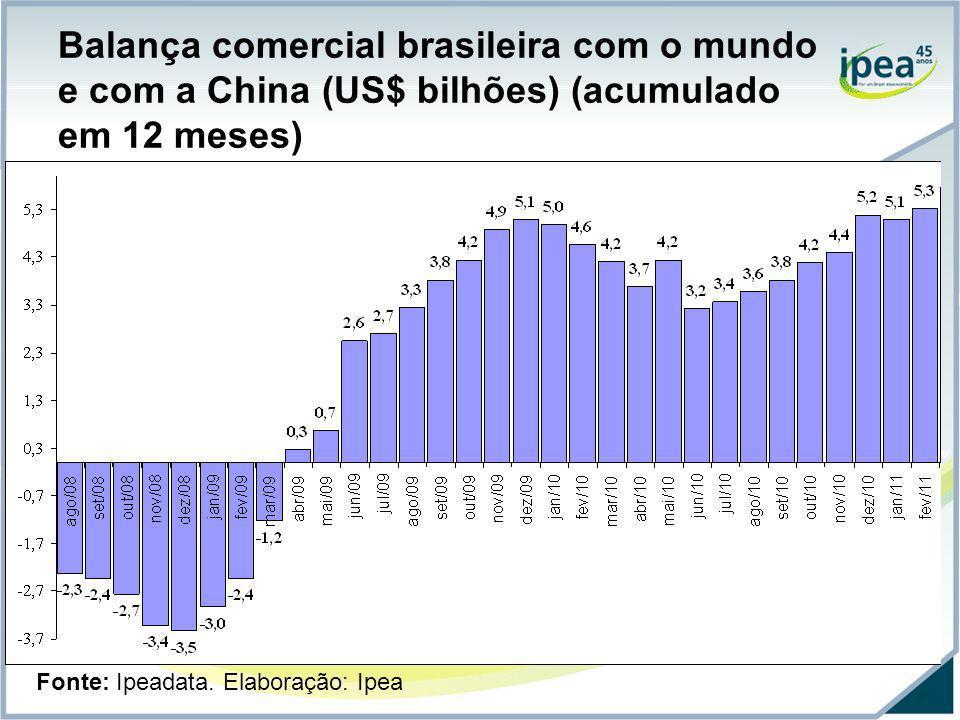 Balança comercial brasileira com o mundo e com a China (US$ bilhões) (acumulado em 12 meses)