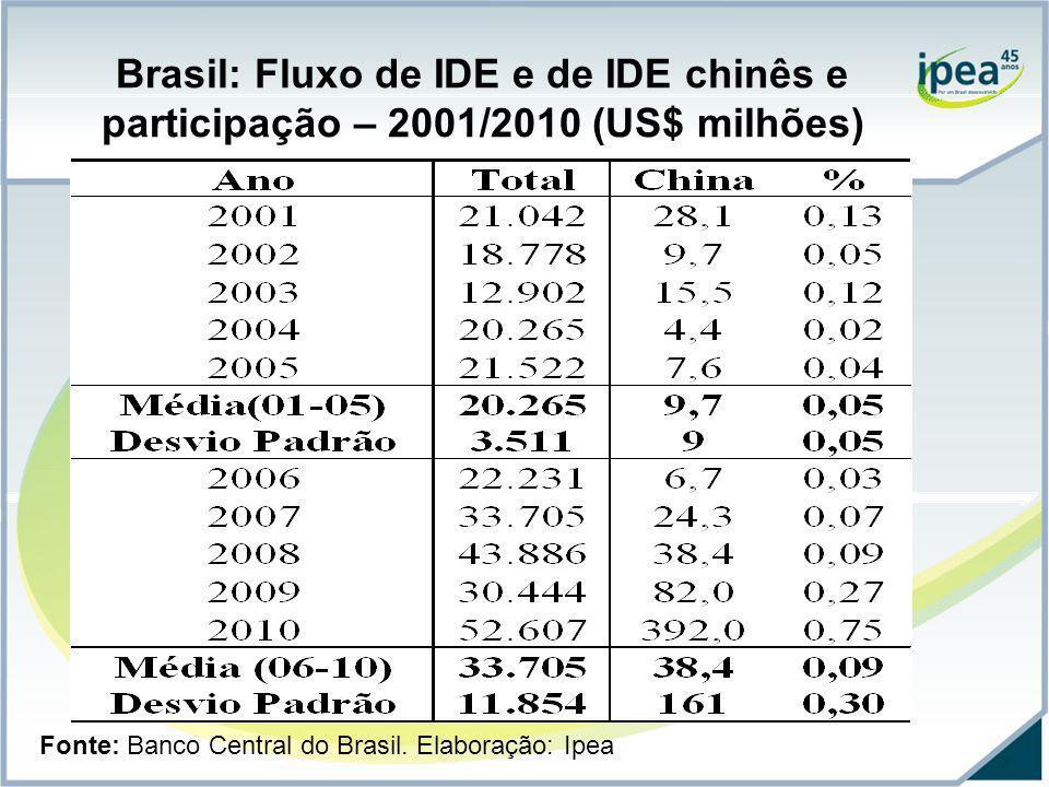 Brasil: Fluxo de IDE e de IDE chinês e participação – 2001/2010 (US$ milhões)