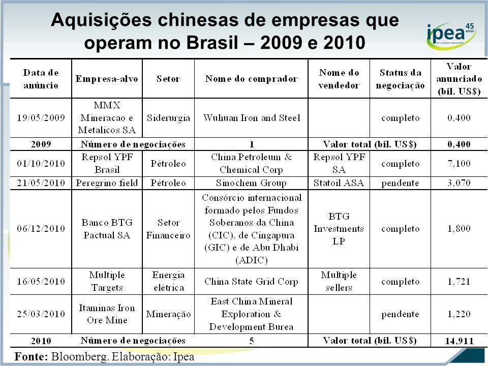 Aquisições chinesas de empresas que operam no Brasil – 2009 e 2010