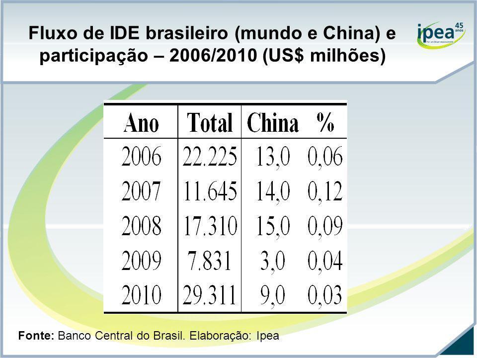 Fluxo de IDE brasileiro (mundo e China) e participação – 2006/2010 (US$ milhões)