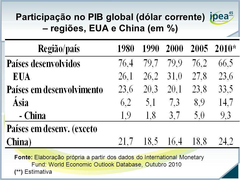 Participação no PIB global (dólar corrente) – regiões, EUA e China (em %)