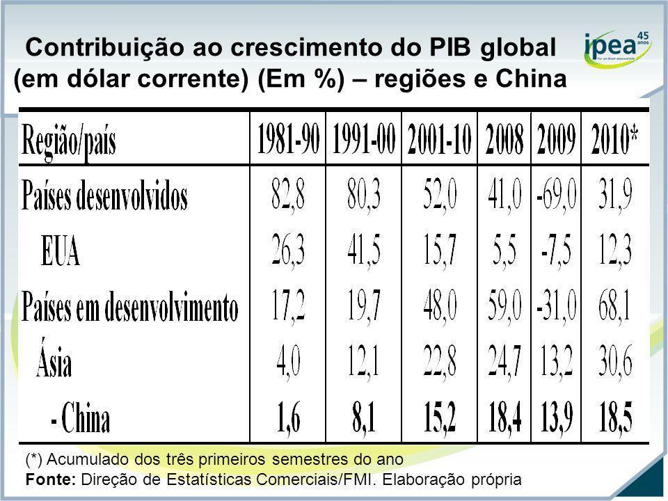 Contribuição ao crescimento do PIB global (em dólar corrente) (Em %) – regiões e China